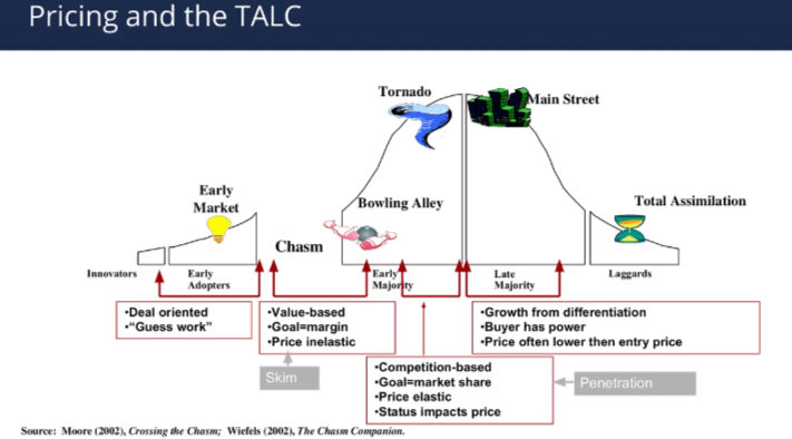 Pricing and the TALC