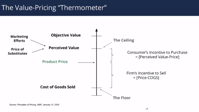 Value pricing thermometer